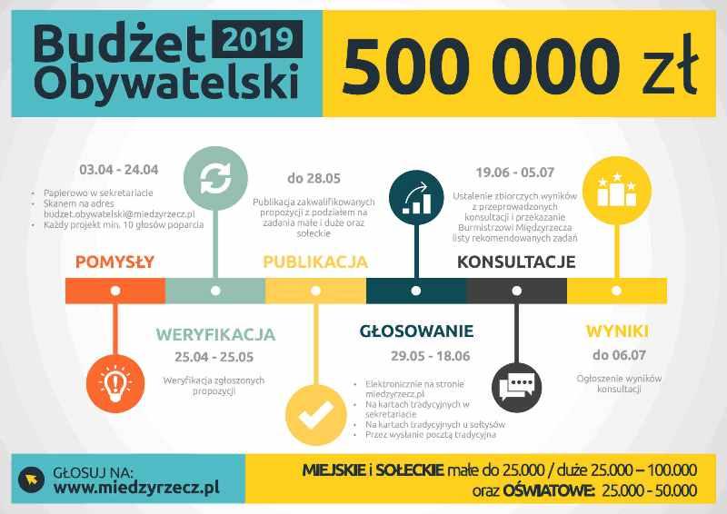 Ilustracja do informacji: UWAGA MIESZKAŃCY! Zmiana harmonogramu Budżetu Obywatelskiego 2019.